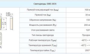 Светодиод smd 2835 характеристики