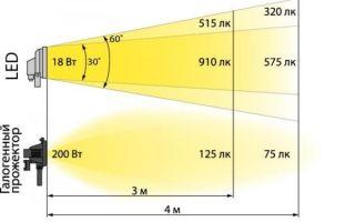 Светодиодный прожектор 50 вт (обзор моделей)