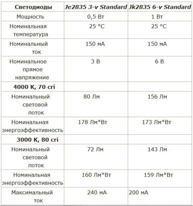 Светодиод 3014 smd: параметры и технические характеристики