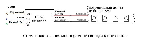 Диммер для светодиодной ленты: виды, схема подключения