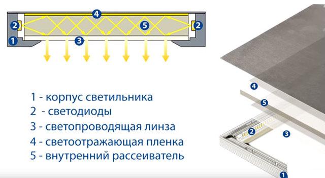 Светодиодные панели для квартиры и дома: как подключить
