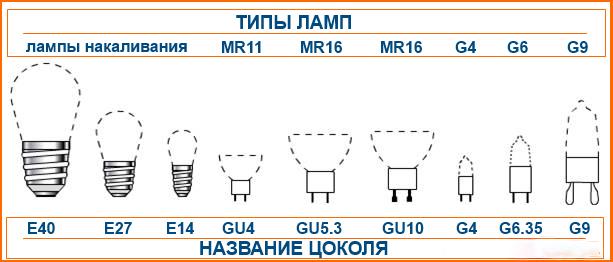 Лампа накаливания: виды, характеристики (преимущества и недостатки)