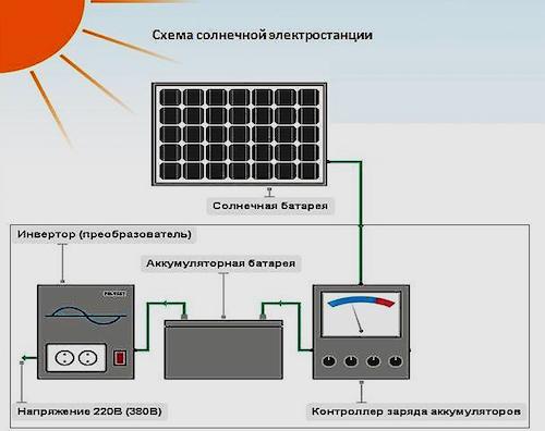 Контроллер заряда солнечной батареи: виды, схема, как выбрать