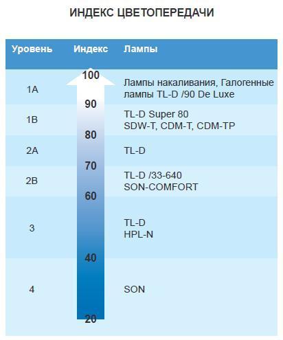 Индекс цветопередачи различных видов ламп (таблица)