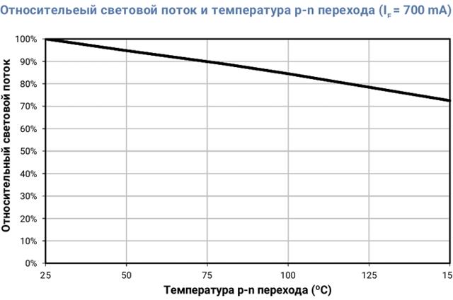 Cветодиоды cree xm-l t6: характеристики, выбор фонарика