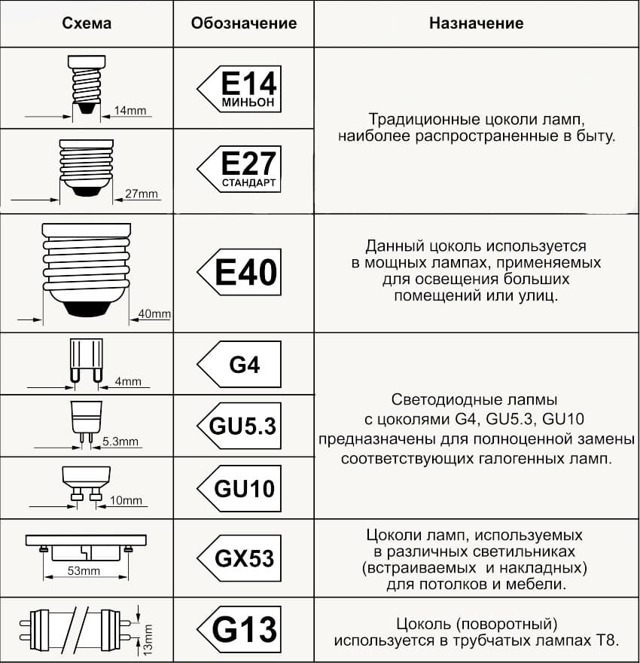 Как диммировать светодиодные лампы: виды диммеров, особенности подлючения
