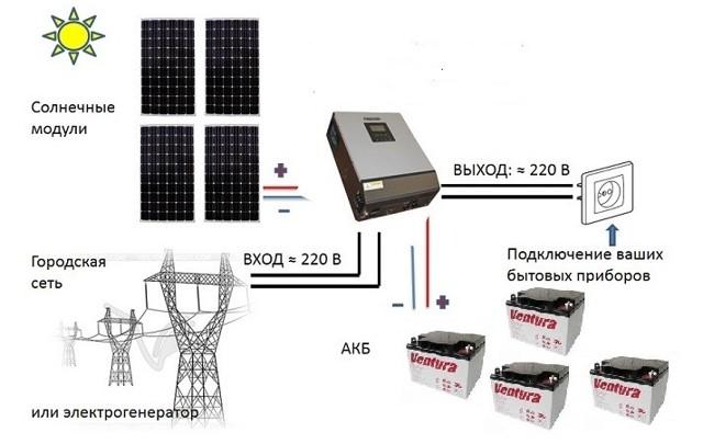 Инверторы для солнечных батарей: виды и особенности