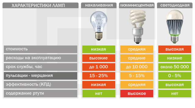 Как поменять люминесцентную лампу
