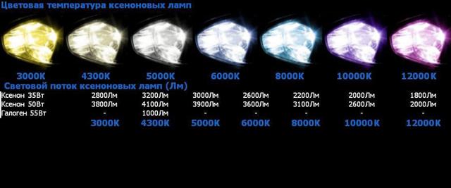 Ксенон hb4: какой лучше для ближнего света, 4300k или 5000k