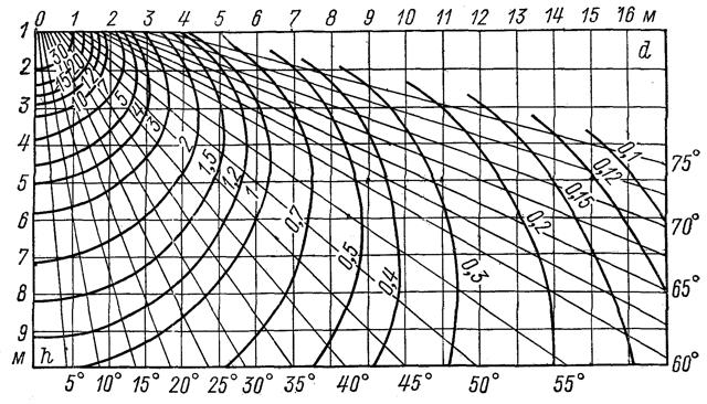 Коэффициент использования светового потока: методы расчета