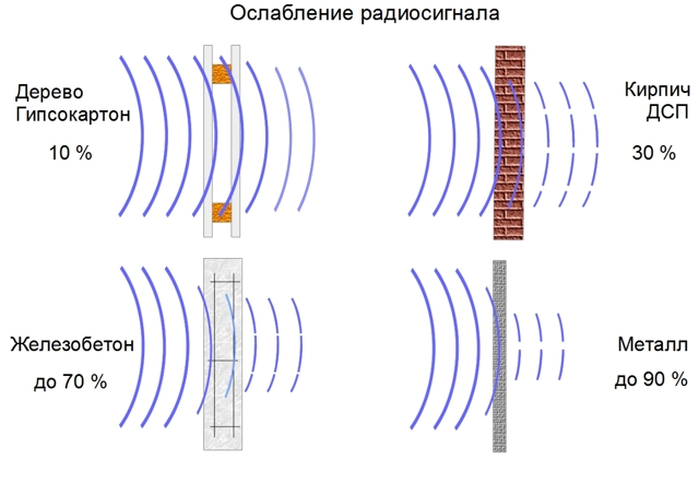 Трехканальное радиореле 220в: схема управления, настройка