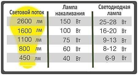 Cветовой поток светодиодных ламп (таблица)
