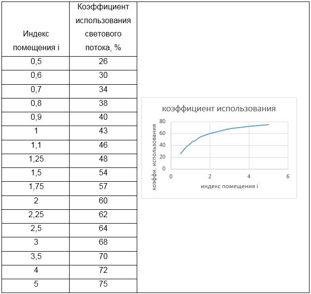 Как рассчитать световой поток (примеры и методы)